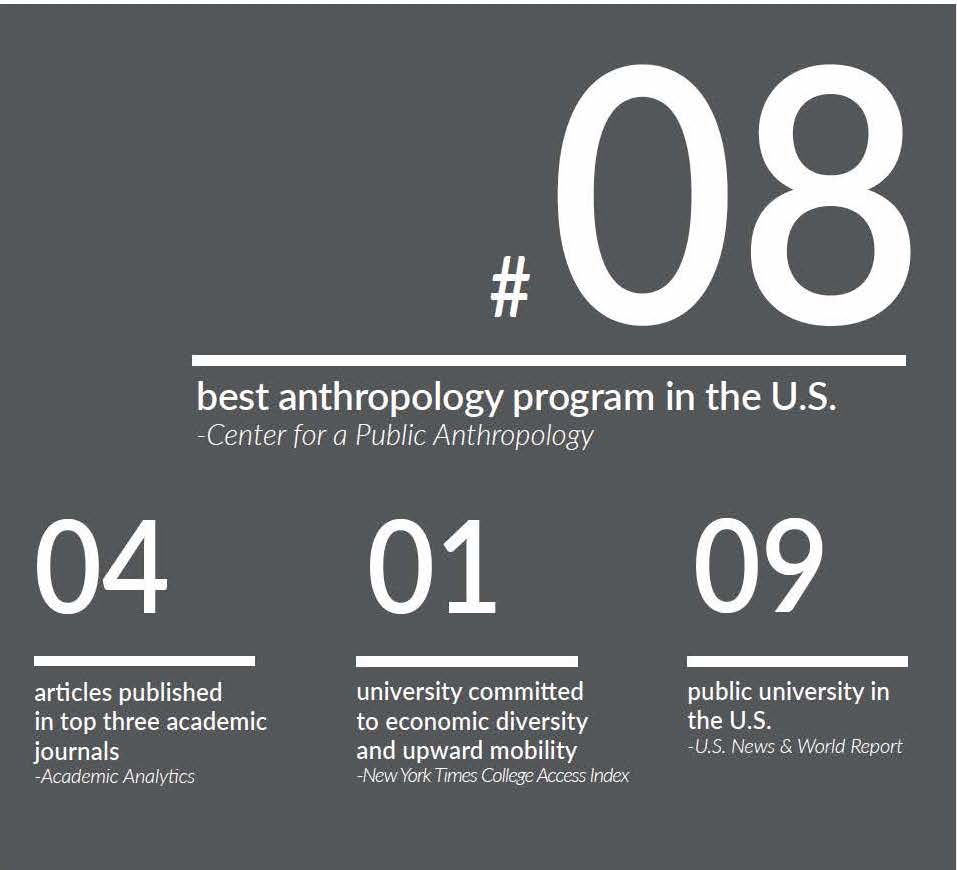 UCI Anthropology Ph.D. Program Stats